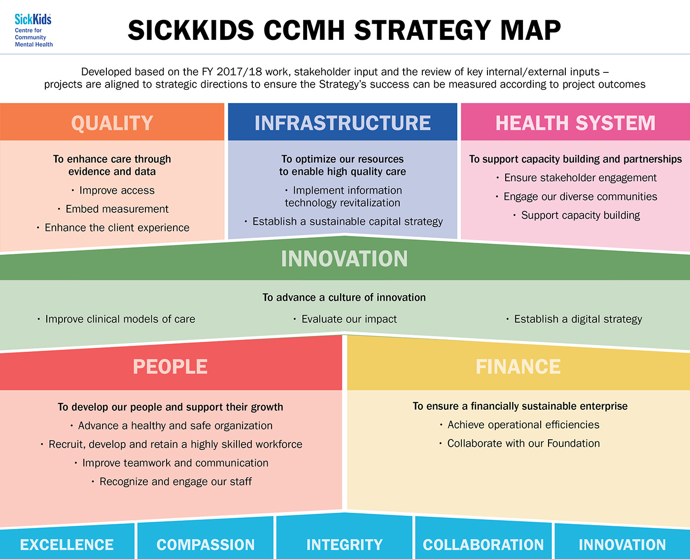 SickKids CCMH Strategy Map Quality, Infrastructure, Health System, Innovation, People, Finance