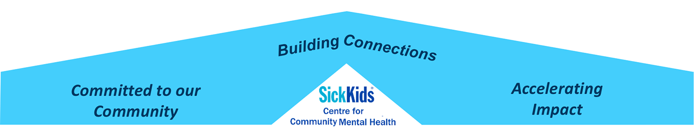SickKids Centre CCMH graphic with Committed to out Community; Building Connections; Accelerating Impact