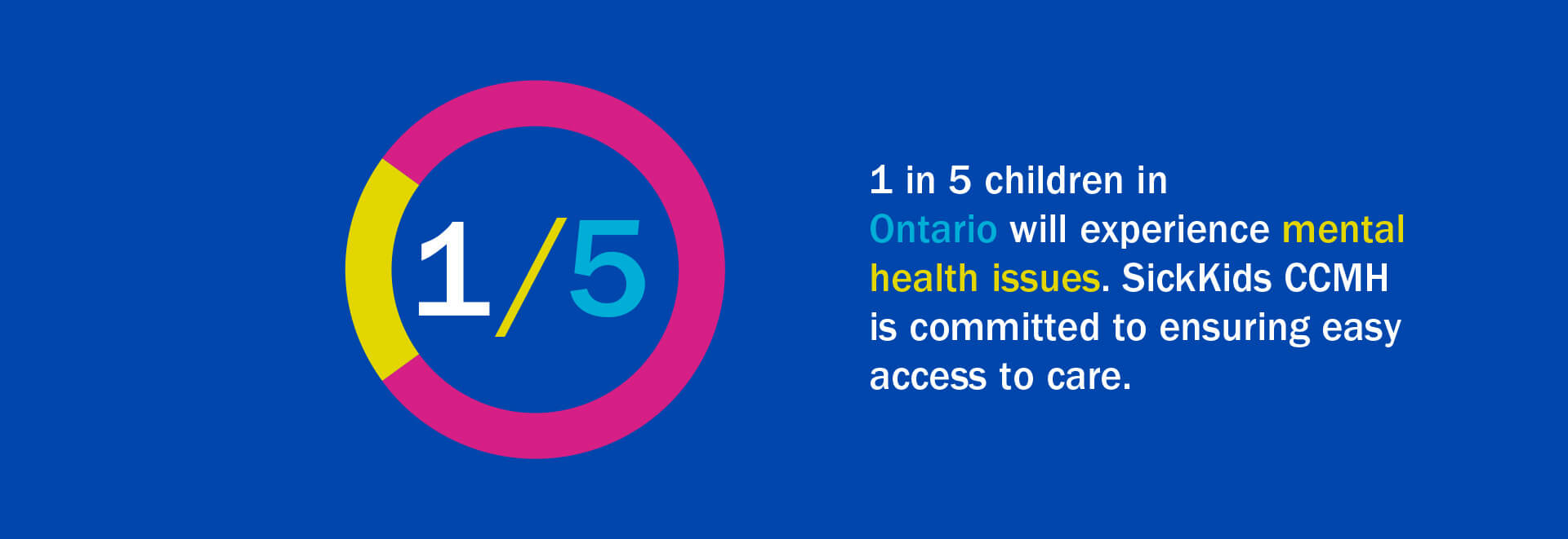 Infographic - 1 in 5 children in Ontario will experience mental health issues. SickKids CCMH is committed to ensuring easy access to care.
