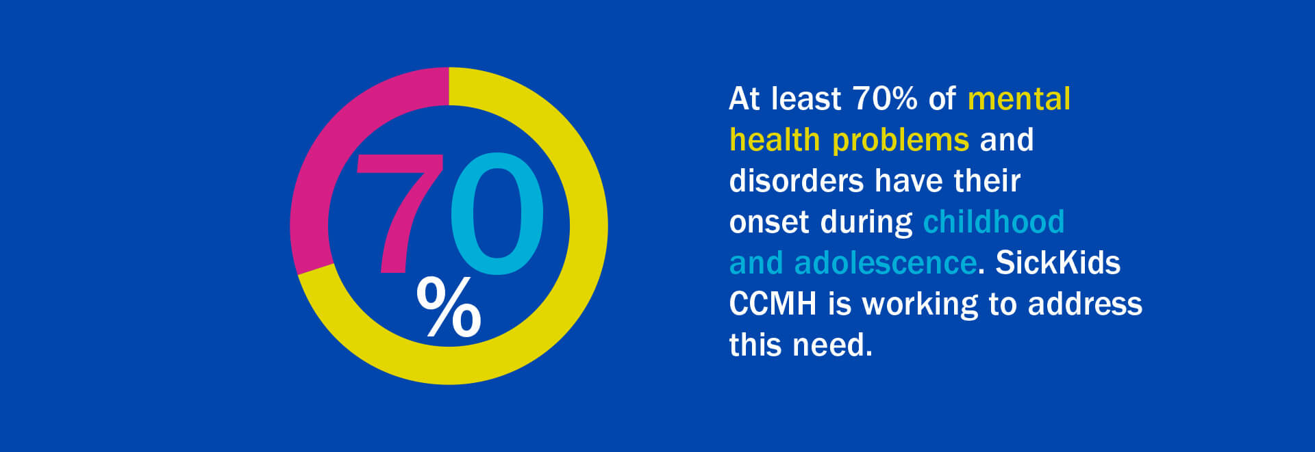 Graphic blue background with coloured circle and 70% inside and statement: At least 70% of mental health problems and disorders have their onset during childhood and adolescence. SickKids CCMH is working to address this need.